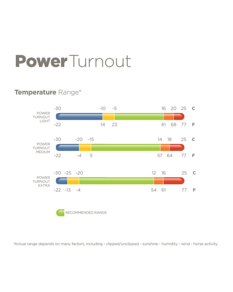 Bucas Power Turnout temperatuur